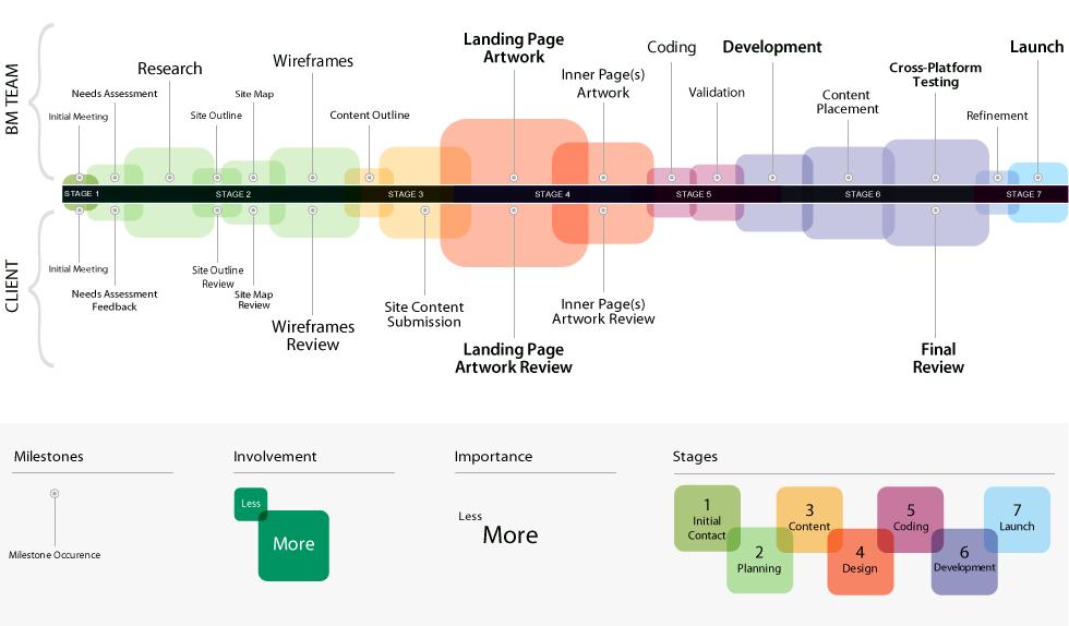 website design and development flow businessmedia ca